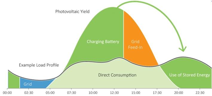 Batteries Lithium Ion Solaires Et 233 Oliennes Pour L