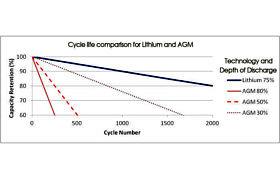 Lead Acid - Cycle Life vs DOD