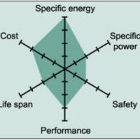 LCO Radar (Source : BCG Research)