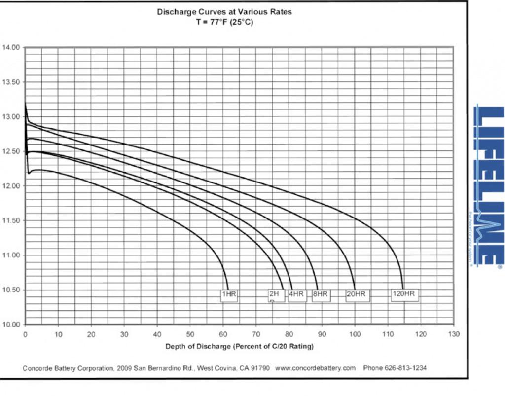 Peukert S Law : Lead acid battery downsides powertech systems