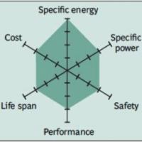 Lithium Iron Phosphate NMC Radar