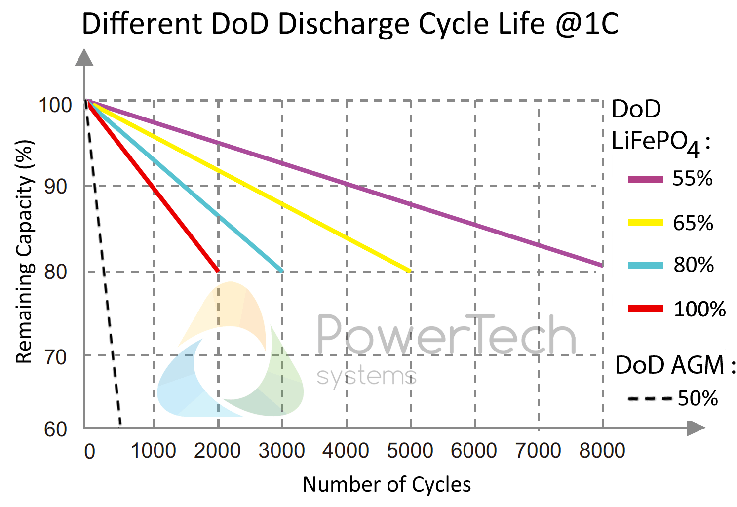 Lithium Ion Battery Charging Amp Advantages Powertech Systems