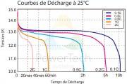 Courbe de decharge PowerBrick+ 12V – FR