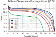 Discharge curve at different temperature – EN