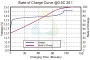 State of Charge SoC Curve – EN