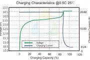 Charging Characteristics PowerBrick 40Ah – EN