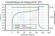 Caracteristiques de Charge PowerBrick 55Ah – FR