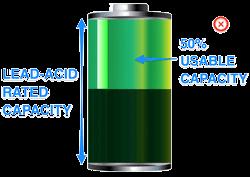 Lead-acid AGM usable capacity