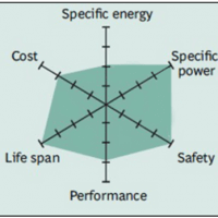 Lithium Iron Phosphate LFP Radar