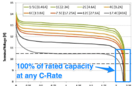 Lithium-Iron-Phosphate Discharge curves at different C rates
