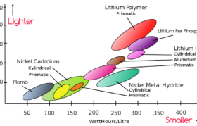 Specific energy density by battery technology
