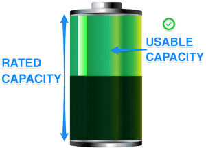 Lead Acid AGM Usable capacity