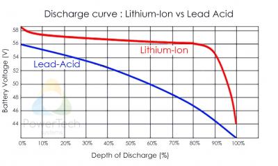 LiFePO4-vs-Lead-Acid-Discharge-Curve-EN