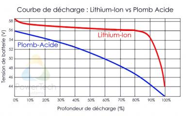 LiFePO4-vs-Lead-Acid-Discharge-Curve-FR