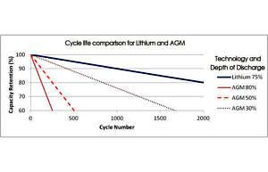 Nombre de cycles AGM par profondeur de décharge (DoD)