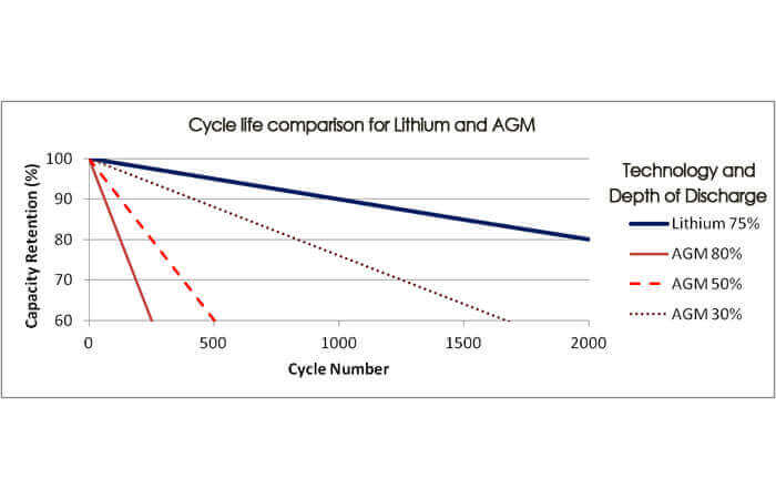 Lead Acid Agm Expected Life Cycles Vs Dod