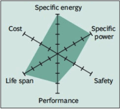 Safety of Lithium-Ion batteries - PowerTech Systems