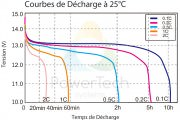Courbe de decharge PowerBrick+ 12V – FR