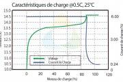 Caracteristiques de Charge PowerBrick 12Ah – FR