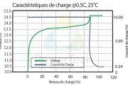 Caracteristiques de Charge PowerBrick 20Ah – FR