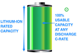 Lithium-Ion usable capacity
