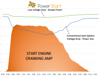 lithium-ion PowerStart vs conventional starter battery