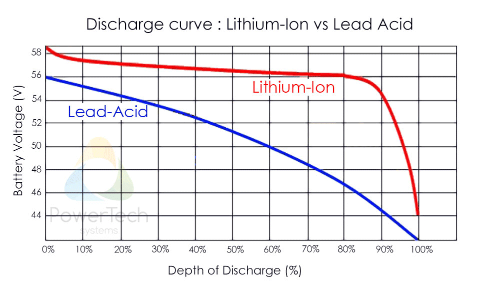 Lithium-Ion State of Charge (SoC) measurement - Coulomb