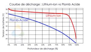 Courbe de décharge Lithium vs AGM