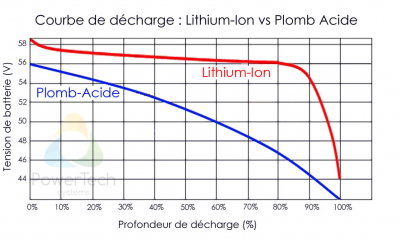 Courbe de décharge Lithium LiFePO4 vs AGM