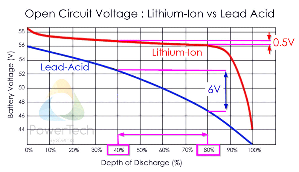 Lithium vs AGM Soc estimation by OCV method