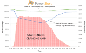 PowerStart vs conventional starter battery