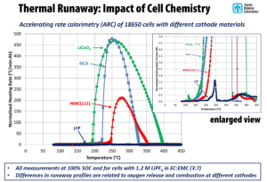 Thermal Runaway Lithium-Ion - Impact of cell chemistry