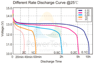 PowerBrick 12V-7.5Ah - Discharge Curves at different rates