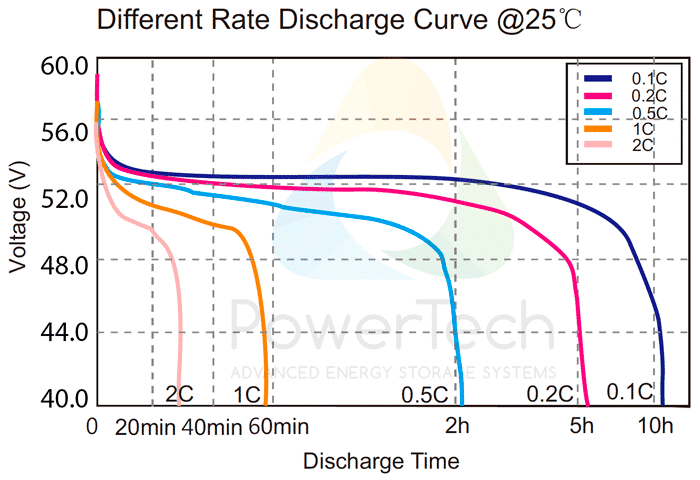PowerBrick 48V-61Ah - Discharge Curves at different rates