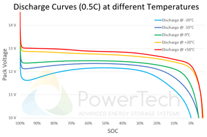 PowerBrick 12V-7.5Ah - Discharge Curves at different temperatures