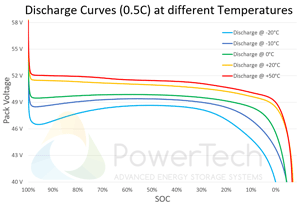 PowerBrick 48V-61Ah - Discharge Curves at different temperatures
