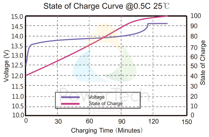 PowerBrick 12V-7.5Ah - Voltage Curves as a function of State Of Charge