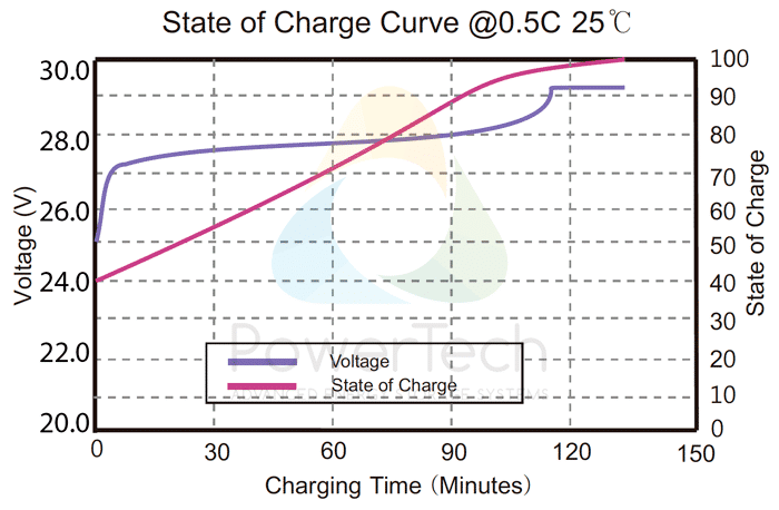 PowerBrick 24V-50Ah - Voltage Curves as a function of State Of Charge