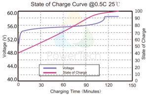 PowerBrick 48V-61Ah - Voltage Curves as a function of State Of Charge