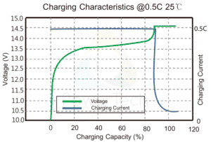 PowerBrick 12V-7.5Ah - Charge Curves at 0.5C rate