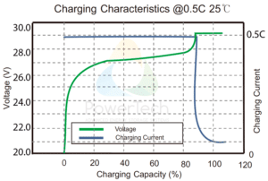 PowerBrick 24V-50Ah - Charge Curves at 0.5C rate