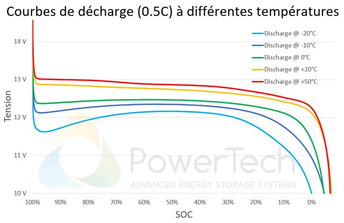 PowerBrick 12V-250Ah - Courbes de décharge en fonction de la température
