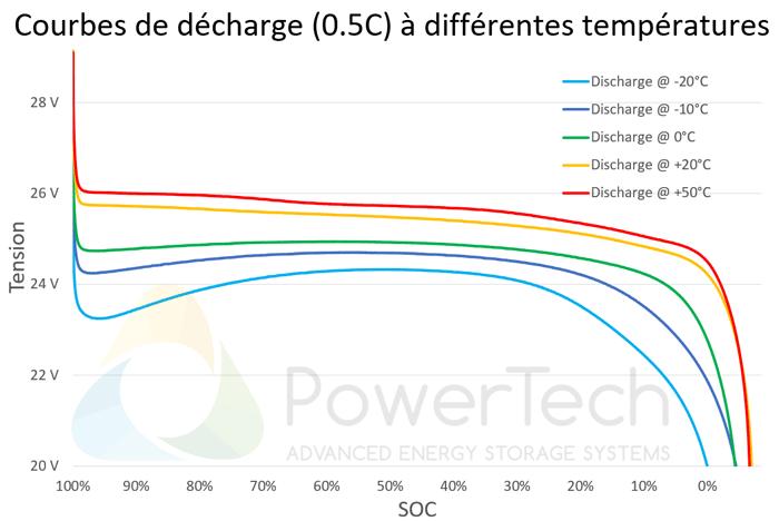 PowerBrick 24V-50Ah - Courbes de décharge en fonction de la température
