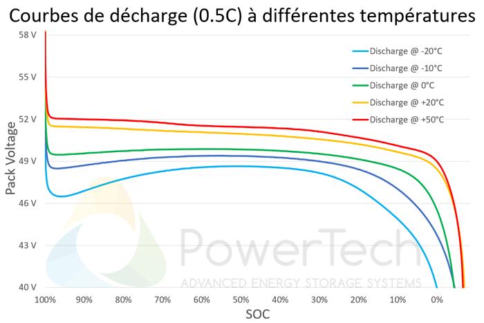 PowerBrick 48V-25Ah - Courbes de décharge en fonction de la température