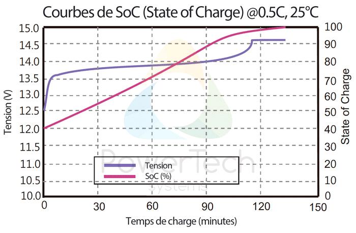 PowerBrick 12V-250Ah - Courbe de tension vs Courbe de SoC