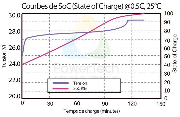 PowerBrick 24V-50Ah - Courbe de tension vs Courbe de SoC