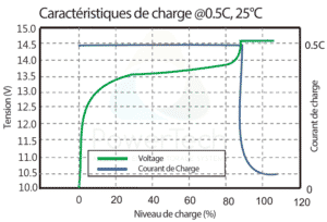 PowerBrick 12V-100Ah - Courbe de charge typique à 0.5C