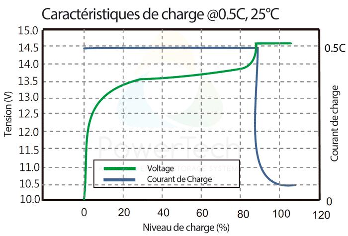 PowerBrick 12V-250Ah - Courbe de charge typique à 0.5C