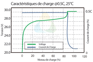 PowerBrick 24V-150Ah - Courbe de charge typique à 0.5C