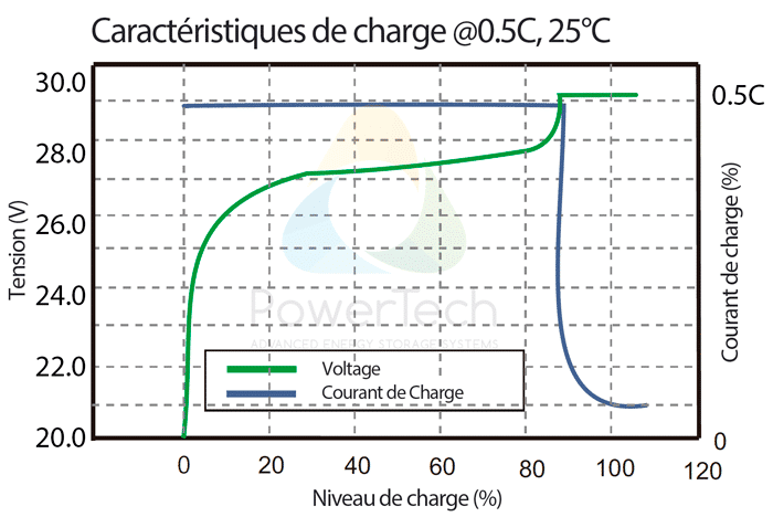 PowerBrick 24V-50Ah - Courbe de charge typique à 0.5C